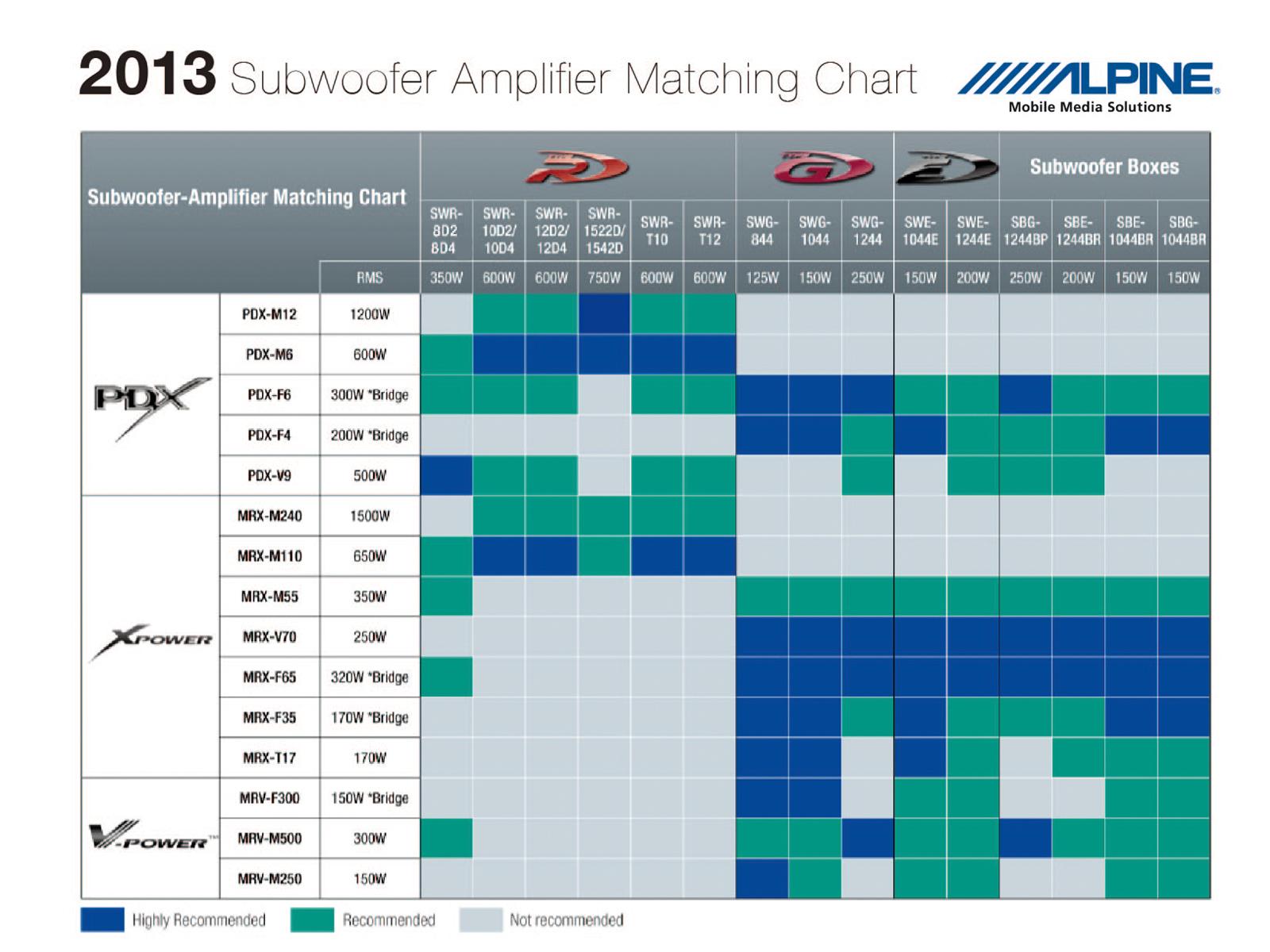 hight resolution of amplifier matching chart 2013