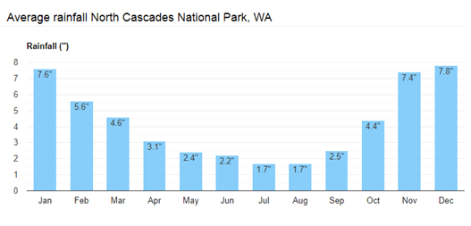 North Cascades precipitation data by month.