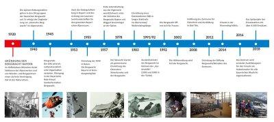 Zeitstrahl 100 Jahre Bergwacht Bayern