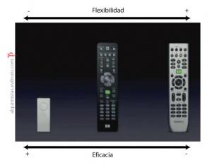 Comparativa de controles remoto, relacion flexibilidad y eficacia