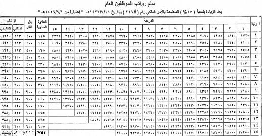 جريدة الرياض الرياض تنشر سلم الرواتب الجديد للمدنيين