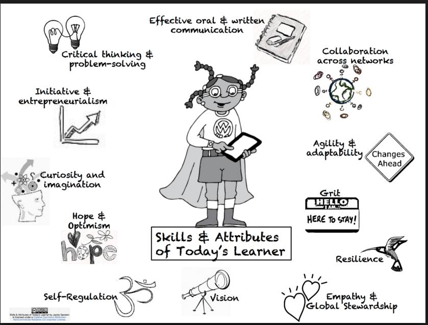 Educational Services / 21st Century Skills