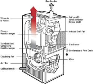 HiE Gas Furnace Diagram | Al's Plumbing, Heating & Air