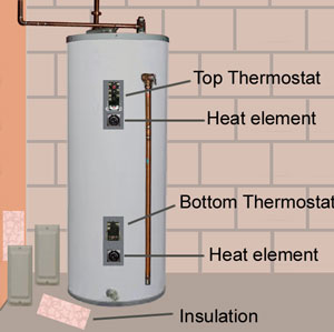Water Heater Thermostats Diagram | Al's Plumbing, Heating & Air Conditioning