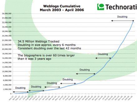 Grafico Technorati Abril