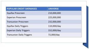Popular Credit Databases