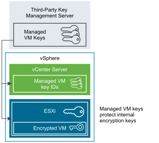Testing VM encryption in your home lab with Docker