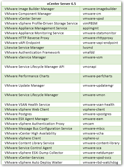 3 Ways to Start, Stop and Restart vCenter Server Services