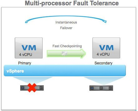 How to Set Up and Use vSphere Fault Tolerance