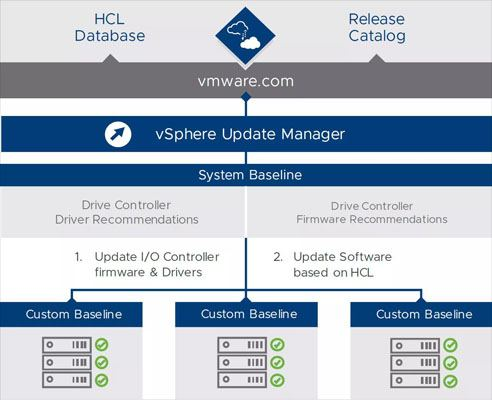 What's new in vSphere 6 7 Update 1