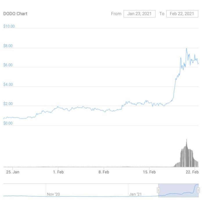 DODO price