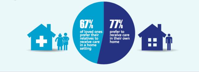 home care statistics