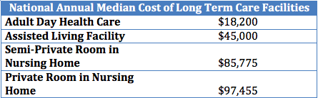 national annual median cost of long term care facilities