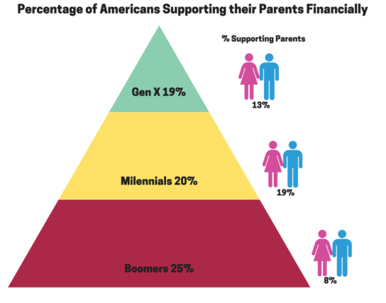 percentage of americans supporting their parents financially