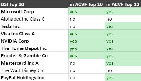 DSI vs AVCI top holdings