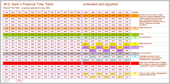Gann's Financial Time Table (adjusted)