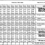 Gann's original Financial Time Table published in 1909