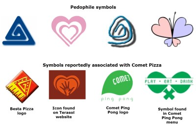 Pedophile symbols related to Comet Pizza logos