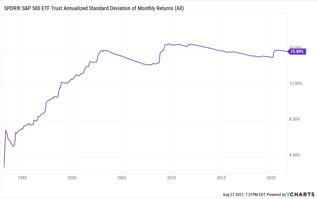 SPY Annualized Standard Deviation of Monthly Returns