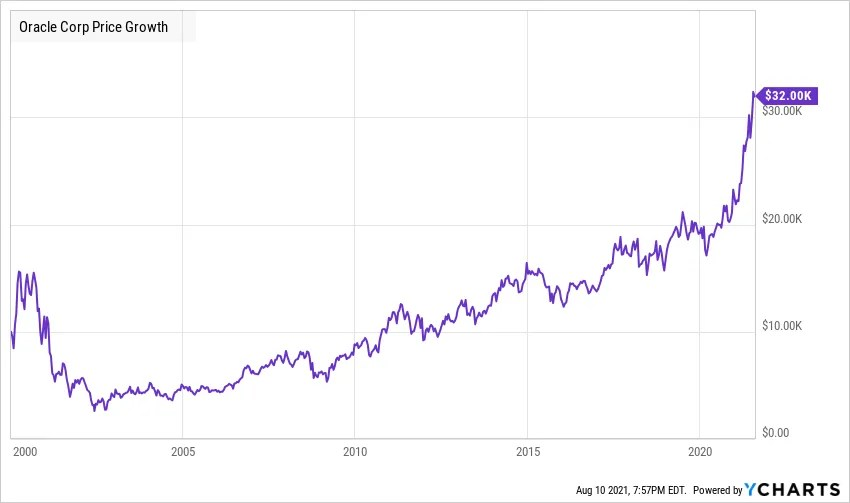 Oracle 10k investment in 2000