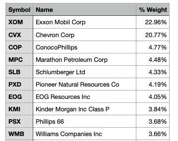 XLE Top holdings