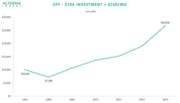 SPY During 2008 investment with monthly contributions