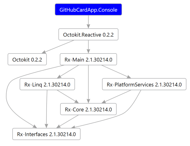 octit_reactive_package_dependencies