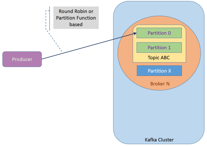 kafka_partition_selection
