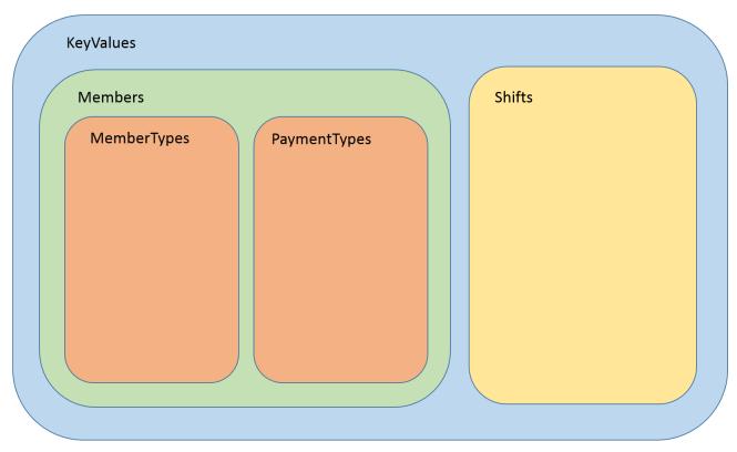 Singleton Hierarchies