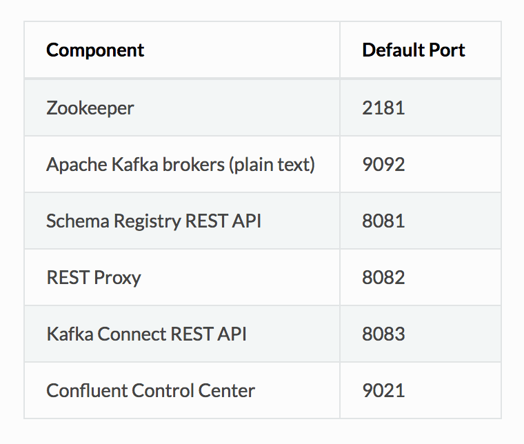 Confluent Components & Their HTTP Ports – Alternate Stack