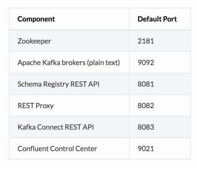Confluent components Ports