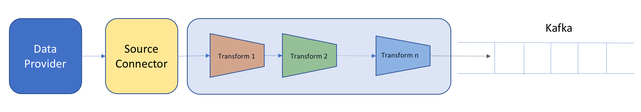 Kafka Connect – Single Message Transforms (SMTs) – Alternate Stack