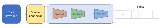 Source Transforms