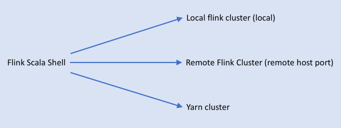 scala shell & Flink Cluster