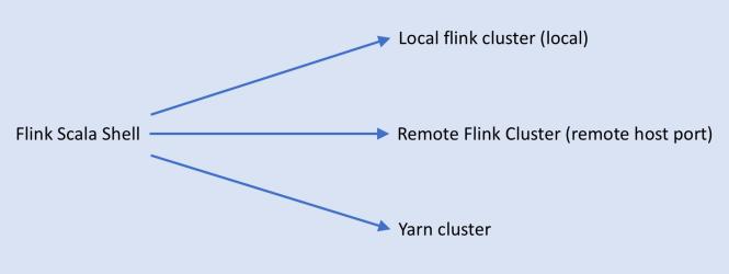 scala shell & Flink Cluster