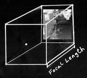 The focal length of a pinhole camera.