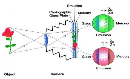Figure 1. The principle of Lippmann photography