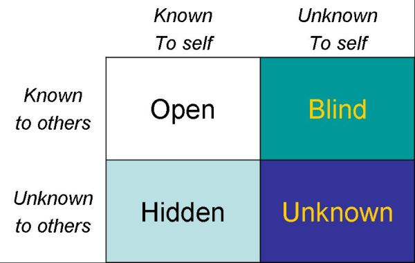 Communication and conflict alternativeresolutions for Window quadrant