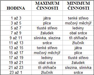 tabulka_organove_hodiny