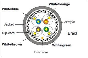 Cat 6a Patch Panel Cat 6A RJ45 Wiring Diagram ~ Odicis