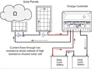 solar pv system wiring diagram plot poster for school figuring out where plus and minus are on panels alte blog of the flow electricity in a panel