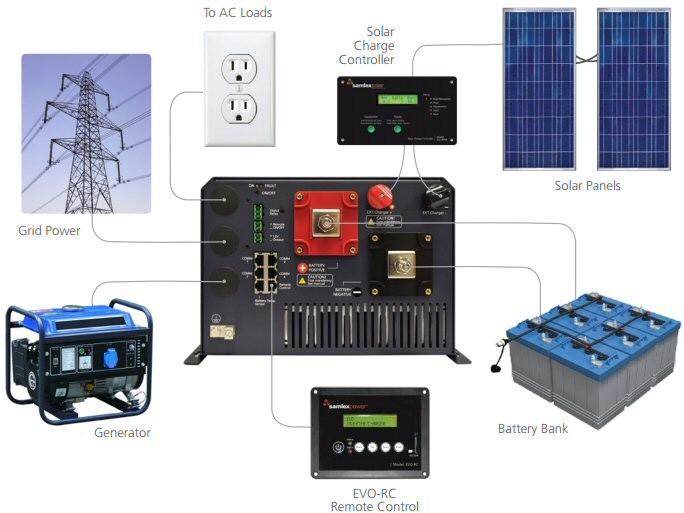 3000w Inverter Wiring Diagram Samlex Evo Inverter Charger Amp Its Benefits Alte