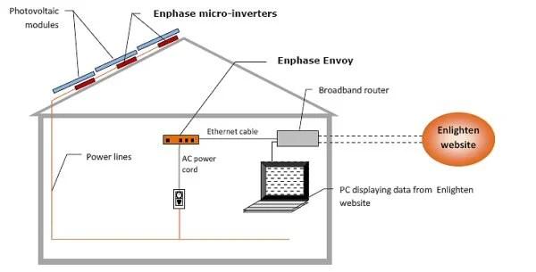 Enphase Energy Micro Inverters AltE
