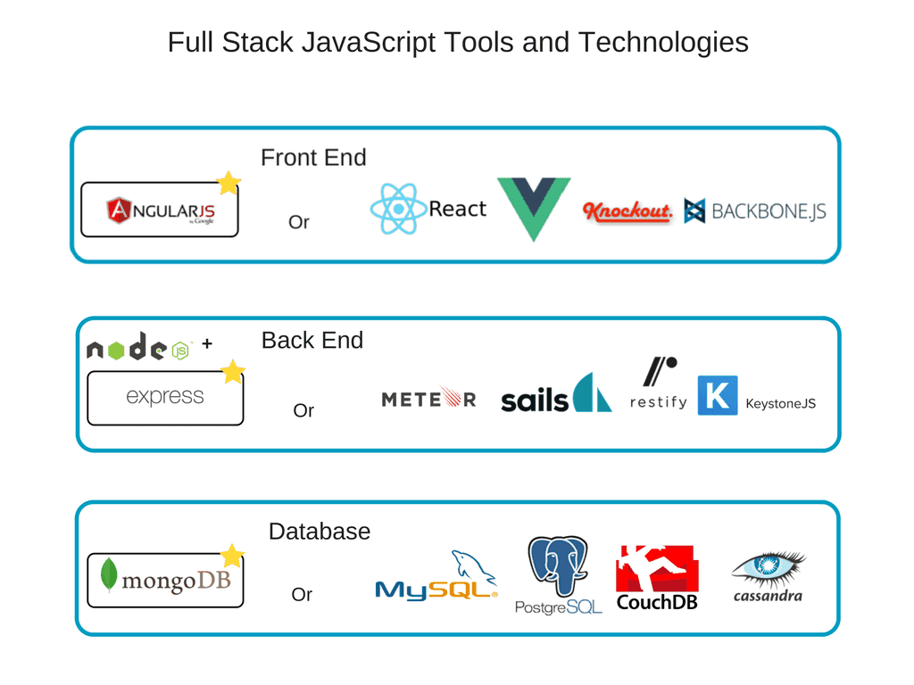 hight resolution of full stack javascript tools