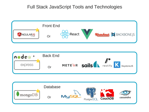 small resolution of full stack javascript tools