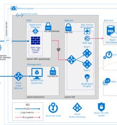 architecture diagram azure web application architecture diagram [ 2225 x 1599 Pixel ]