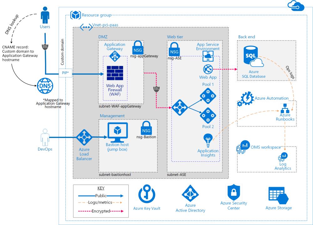 medium resolution of architecture diagram azure web application architecture diagram