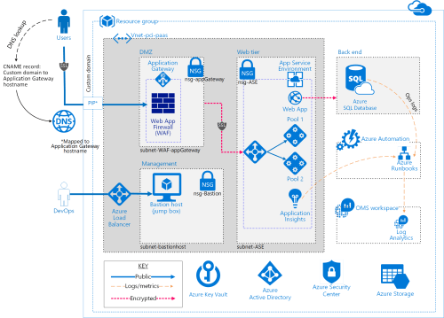 small resolution of architecture diagram azure web application architecture diagram