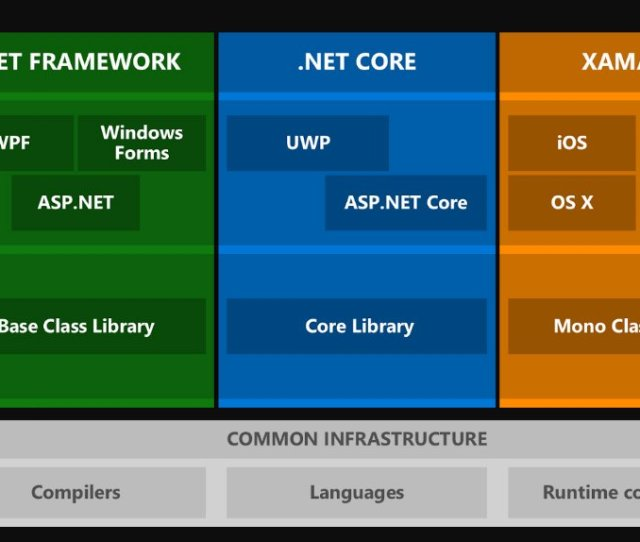 Net Framework In The Late 90s Since Then This Tool Has Undergone A Great Transformation And Now Is Accompanied By A Rich Ecosystem Represented On The