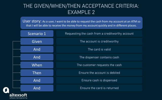 Acceptance Criteria: Purposes, Types, Examples and Best Practices